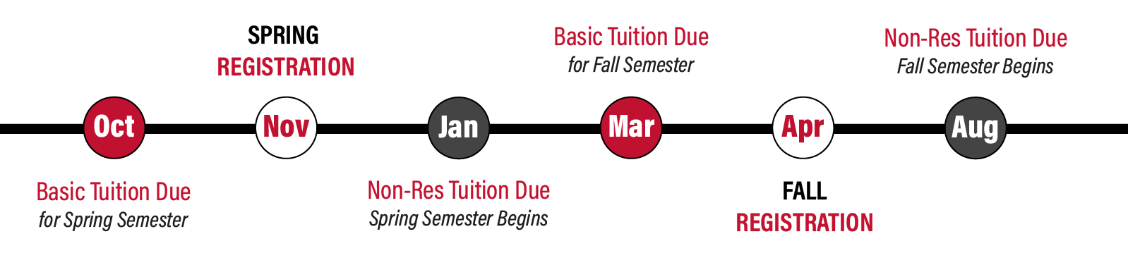 tuition and registration timeline